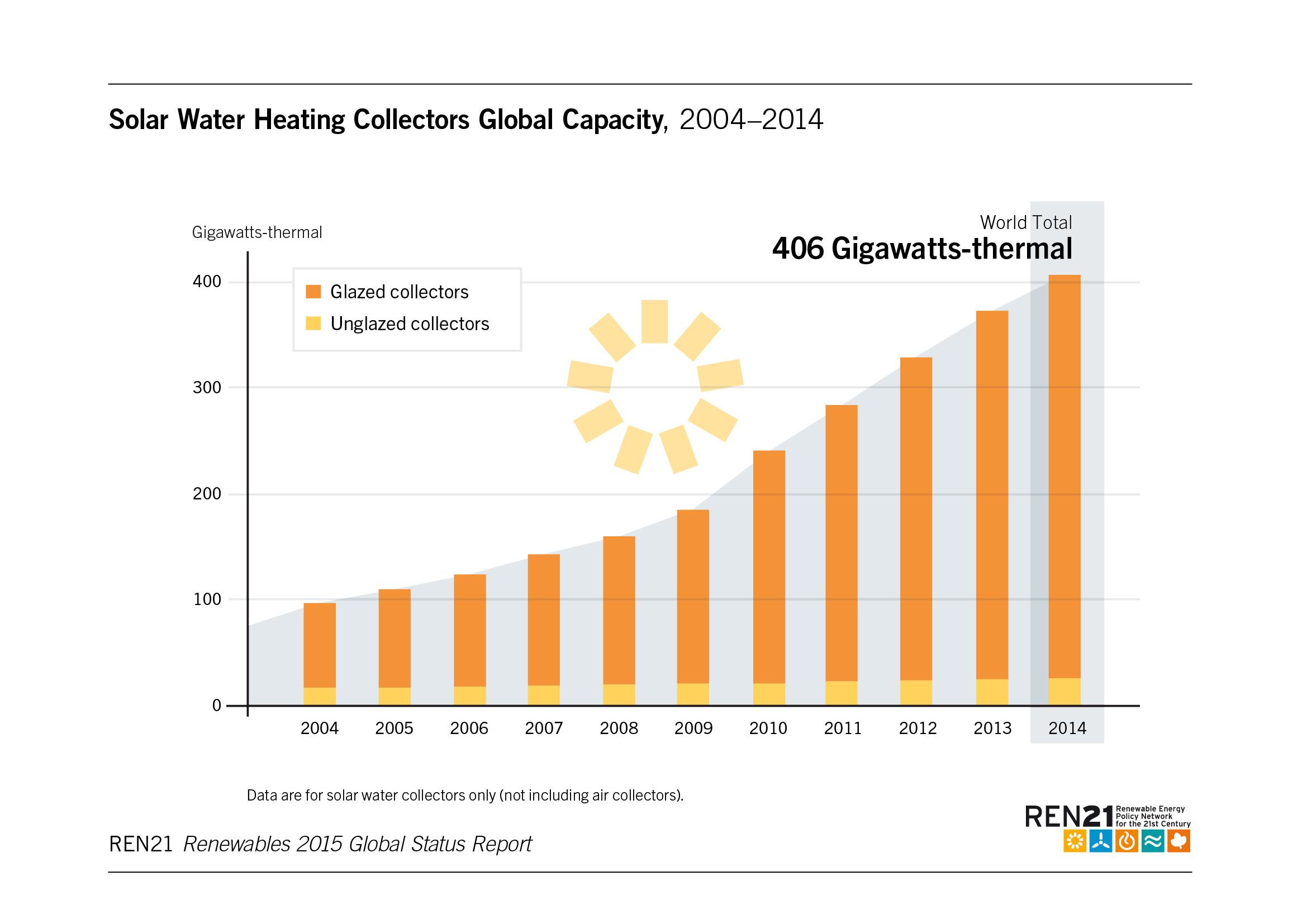 Thermosolar Future Energy Sa Future Energy Enterprise